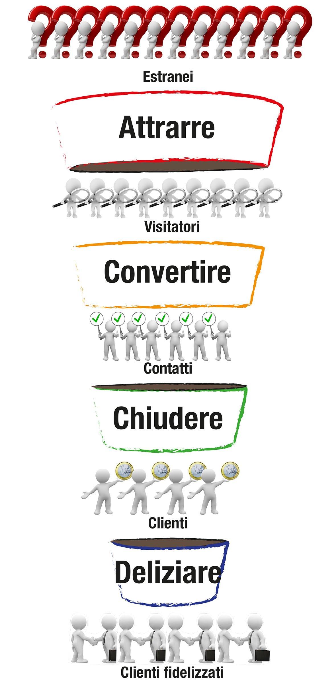 Rapprensentazione del funnel di vendita e della progressiva trasformazione dei consumatori da estranei a clienti fidelizzati