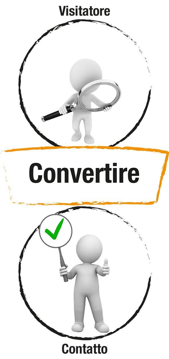 """Seconda fase del funnel di """"Inbound Marketing"""" con la trasformazione da visitatore in Contatto."""