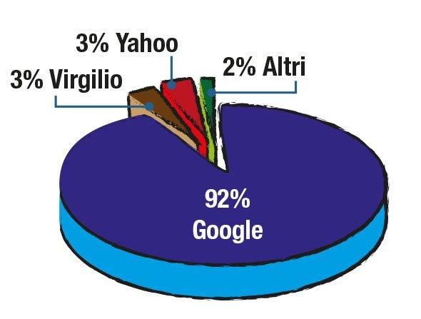 Utilizzo motori di ricerca in Italia