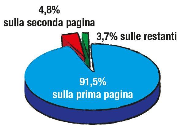 Percentuale di traffico sulle pagine dei risultati di ricerca Google