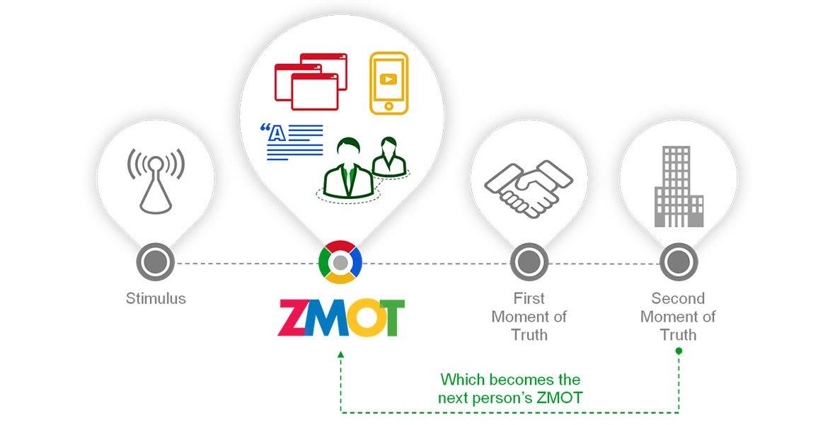 """il """"momento zero della verità"""": ZMOT"""