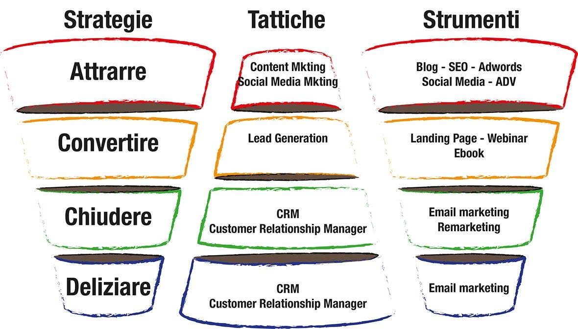 """Rappresentazione delle Strategie, delle tattiche e degli strumenti di """"Inbound Marketing"""""""